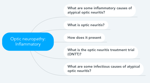 Mind Map: Optic neuropathy: Inflammatory