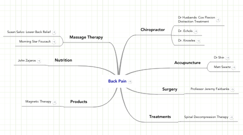 Mind Map: Back Pain