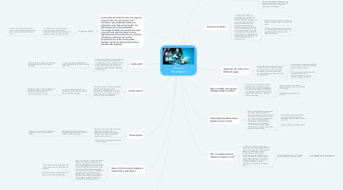 Mind Map: Avances Tecnológicos