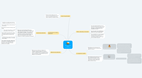 Mind Map: Herramientas de análisis microeconómico