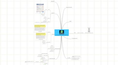 Mind Map: شبكات التواصل الالكتروني واتس اب فيس بوك تويتر