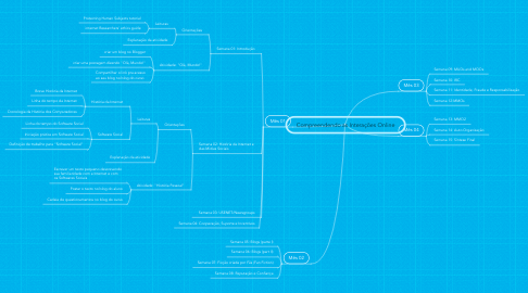 Mind Map: Compreendendo as Interações Online