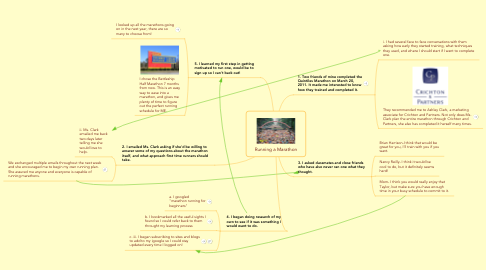 Mind Map: Running a Marathon