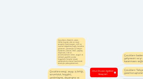 Mind Map: Okul Öncesi Eğitimin Amaçları