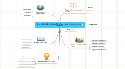 Mind Map: Norma ISO 25000:2005 (SQuaRE -Software Quality  Requirements and Evaluation
