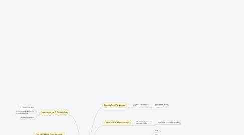 Mind Map: La Contabilidad y el  Ambiente Empresarial