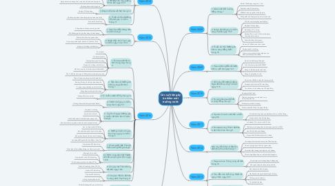 Mind Map: Các sự kiện gây ô nhiễm môi trường nước
