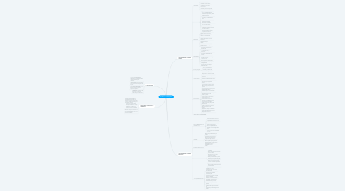 Mind Map: Entorno de una empresa