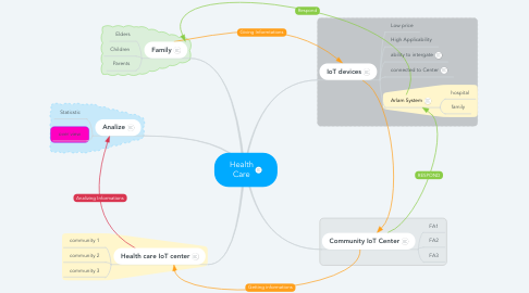 Mind Map: Health Care