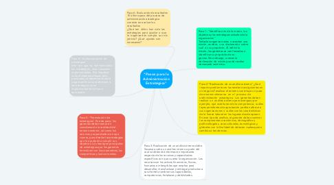 """Mind Map: """"Pasos para la Administración Estratégica"""""""