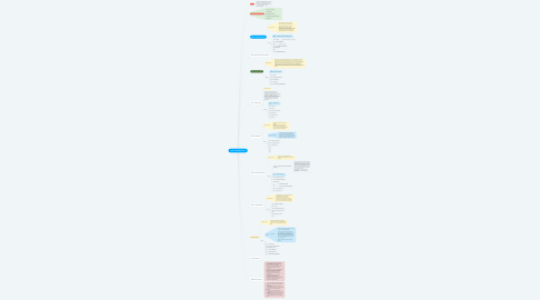 Mind Map: Проект ПЕРЕЗАГРУЗКА