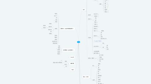 Mind Map: 校内外