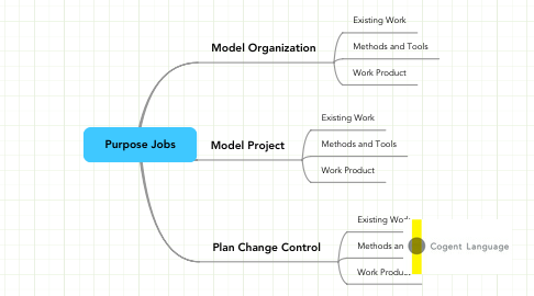 Mind Map: Purpose Jobs