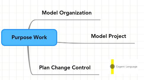 Mind Map: Purpose Work