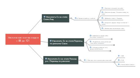 Mind Map: Увеличение кол-ва лидов с 88 до 101