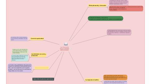 Mind Map: Ley General de Responsabilidad Administrativas