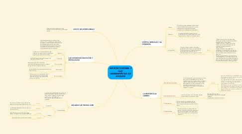 Mind Map: MICROECONOMÍA Y SUS HERRAMIENTAS DE ANÁLISIS