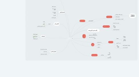Mind Map: تطبيق حجوزات افراح