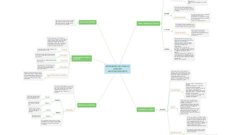 Mind Map: HERRAMIENTAS PARA EL ANÁLISIS MICROECONÓMICO