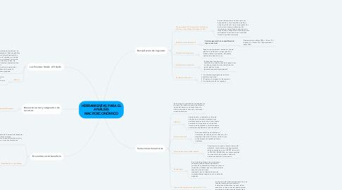 Mind Map: HERRAMIENTAS PARA EL ANÁLISIS MACROECONÓMICO