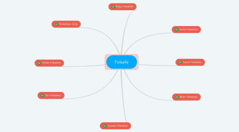 Mind Map: Felsefe