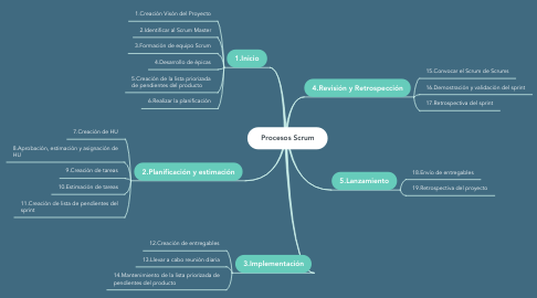 Mind Map: Procesos Scrum
