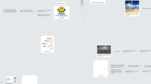 Mind Map: Aula 7