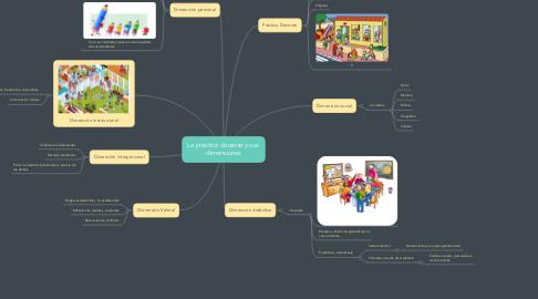 Mind Map: La práctica docente y sus  dimensiones