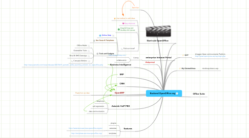 Mind Map: Backend OpenOffice.org