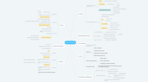 Mind Map: Team Coaching
