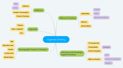 Mind Map: Cigarette Smoking