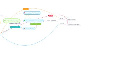 Mind Map: Платформа подряда