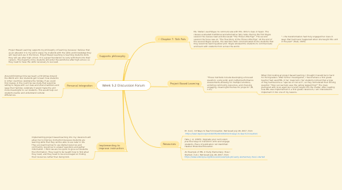 Mind Map: Week 5.2 Discussion Forum