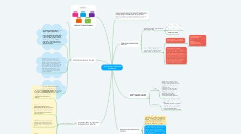 Mind Map: Proceso para el desarrollo de software