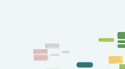 Mind Map: HERRAMIENTAS DE LA MACROECONOMÍA.