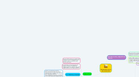 Mind Map: Herramientas de la macroeconomìa
