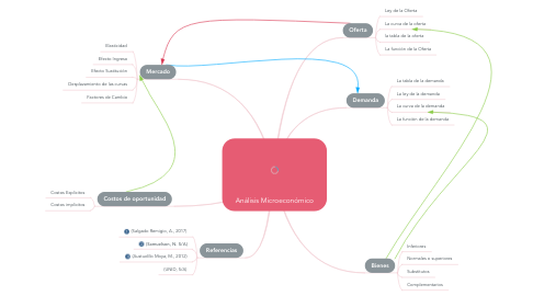 Mind Map: Análisis Microeconómico