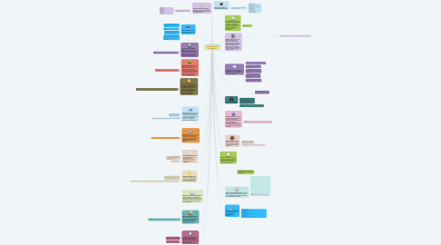 Mind Map: TIPOS DE ESCRITOS ACADEMICOS