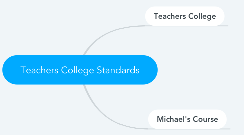 Mind Map: Teachers College Standards