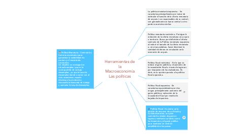 Mind Map: Herramientas de la Macroeconomía Las políticas
