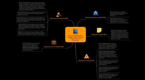 Mind Map: Norma ISO 25000:2005