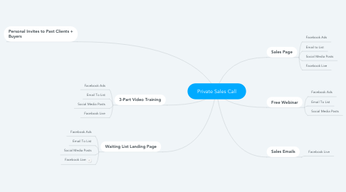 Mind Map: Private Sales Call