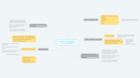Mind Map: CHAPTER 4 : MARKETING AND ADVERTISING