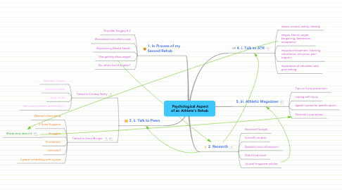 Mind Map: Psychological Aspect of an Athlete's Rehab
