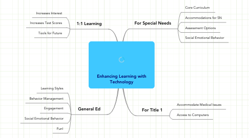 Mind Map: Enhancing Learning with Technology