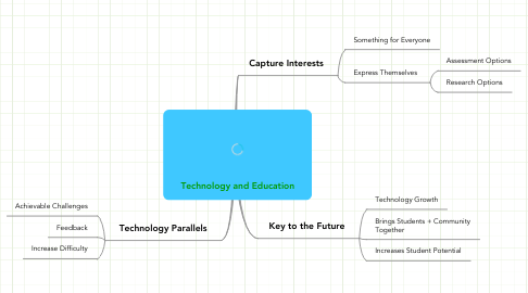 Mind Map: Technology and Education