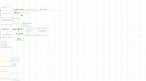 Mind Map: SPEECH
