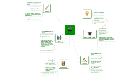 Mind Map: English Skit