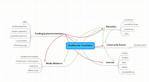 Mind Map: Healthworks Foundation