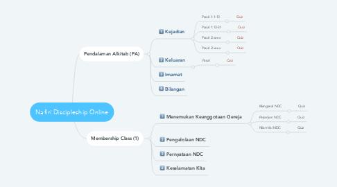 Mind Map: Nafiri Discipleship Online